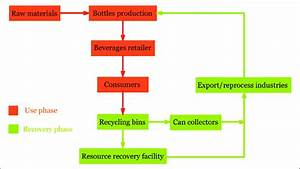 Flow Chart Of Recycling In Adelaide