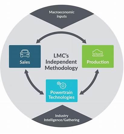 Lmc Methodology Forecasting Automotive Please