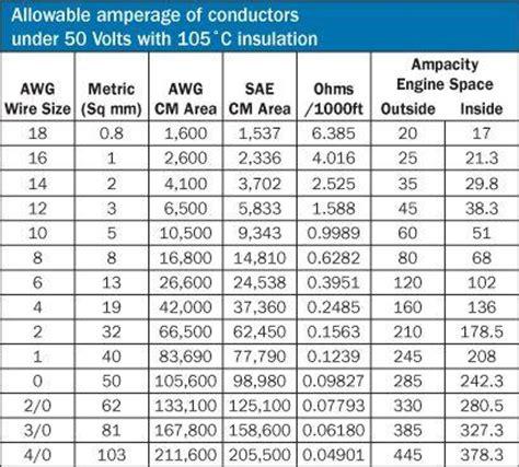 allowable amperage  conductors   volts