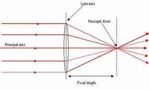 Medical Physics Tutorial 2