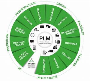 Process Chart Definition Do You Know What Plm Means Ragtrader