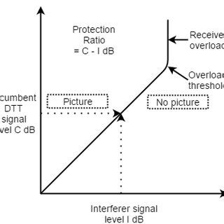 Modified Behavior Definition by 4 Definition Of Adjacent Channel Selectivity Acs