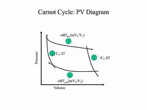 Ppt - Carnot Cycle Powerpoint Presentation  Free Download