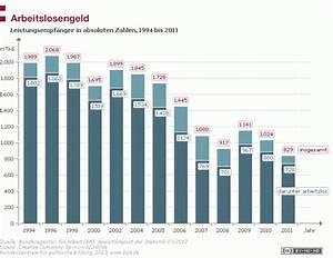 Höhe Arbeitslosengeld Berechnen : arbeitslosengeld bpb ~ Themetempest.com Abrechnung