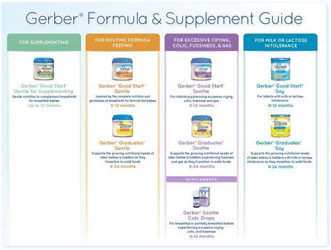 Gerber Solid Food Schedule Foodfashco