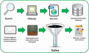 Content Marketing Automation For Avl Industry