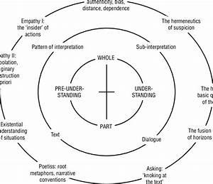 The Hermeneutic Process