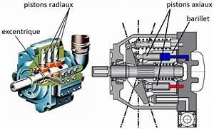 Fonctionnement Pompe Hydraulique : les pompes hydrauliques ~ Medecine-chirurgie-esthetiques.com Avis de Voitures