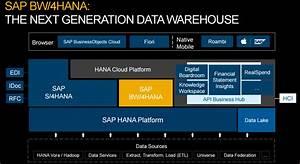 Launch Of Sap U2019s Next Generation Data Warehouse Bw  4hana