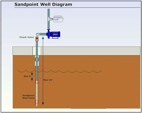 definition what is a sandpoint well