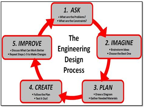 engineering design process engineering design cycle worksheet 2017 2018 2019 ford