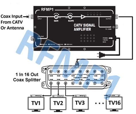 high power rg rg coax catv cctv signal amplifier