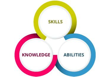 Exles Of Skills And Abilities by Competency Based Education Blackboard