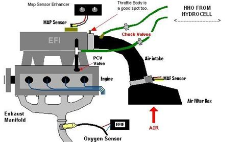 Car Engine Diagram For Intake by Hho Diagrams For Cars 1 Your Car Engine Works On A