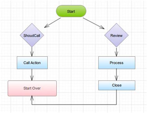 flowchart software  flowchart examples