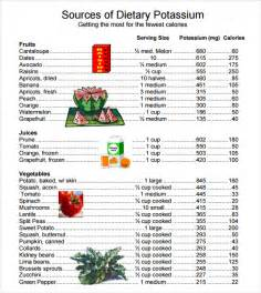 Potassium-Rich Foods Chart.pdf