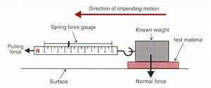 Spring Balance And Friction