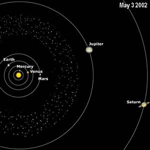 The Planets in Solar System Position - Pics about space