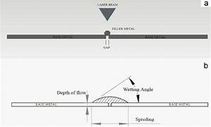 Schematic Geometry Of Laser Brazing   A  Before Laser