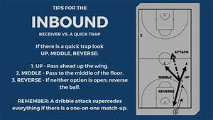 Basketball Press Break  How To Inbound Vs  Full