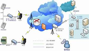 Remote Automatic Meter Reading System Application Smart Grid Solution Applications