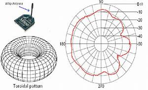 Xbee Whip Antenna Radiation Pattern  11