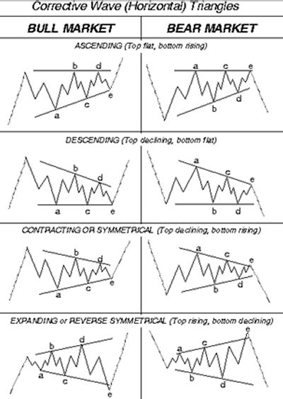 technical chart patterrns triangles investorplace