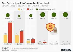 Wasserverbrauch Deutschland 2016 : infografik die deutschen kaufen mehr superfood statista ~ Frokenaadalensverden.com Haus und Dekorationen