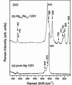 Raman Spectra Of  U0351 A  U0352 Pure And  U0351 B  U0352 Re