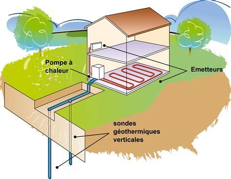 sonde temperature cuisine geothermie comment ça fonctionne