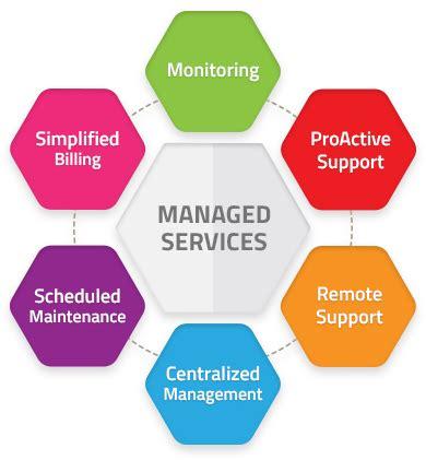 managed service provider msp definition