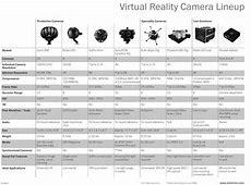 Virtual Reality Camera Comparison Chart Tools, Charts