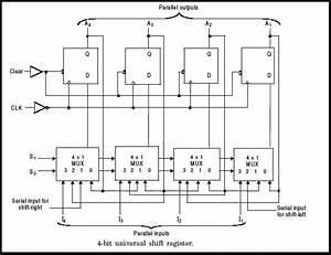 What Is A Universal Shift Register