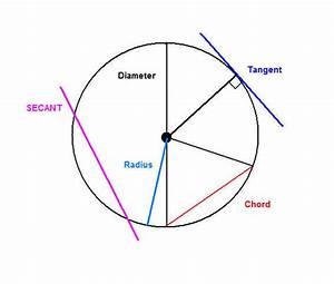 Online Circle Diagram