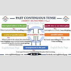 Past Continuous Tense  English Study Page