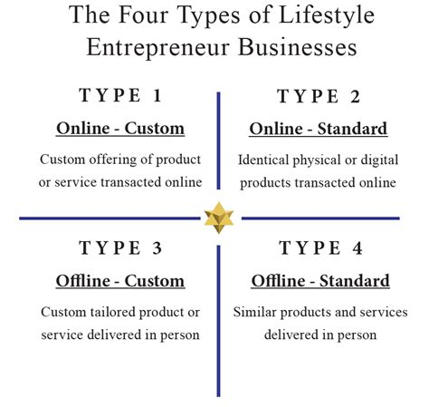 The 4 Types Of Lifestyle Entrepreneur Business