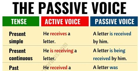 How to use the passive voice english grammar lesson. Active vs Passive Voice: Important Rules and Useful ...