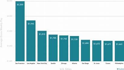 Travel Pay Nurse Nurses Report Average Cities