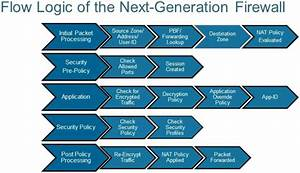 How Firewalls  Security Gateways  Handle The Packets