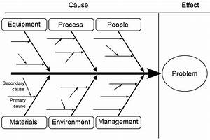 How Root Cause Analysis Can Transform Lives