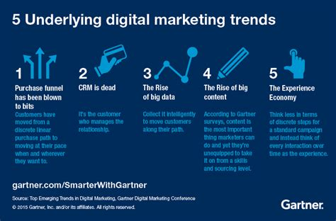Digital Marketing Trends by Top Emerging Trends In Digital Marketing Smarter With