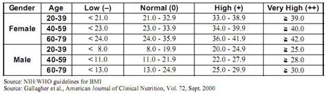 muscle mass chart bmi bone mass  images  pinterest fitness nutrition muscle