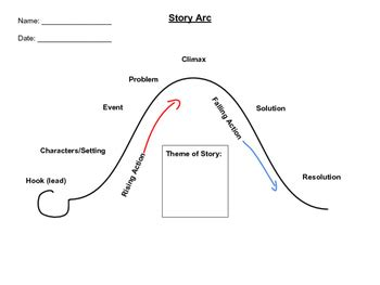 story arc template a tool to help students understand the story arc while teaching the calkin s 4th grade