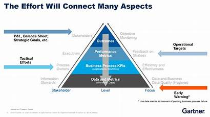 Gartner Pyramid Value Business Data Analytics Network