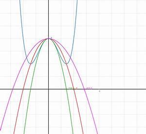 Scheitel Berechnen : gleichung einer parabel bestimmen scheitel liegt im ~ Themetempest.com Abrechnung