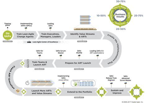 methodica technologies certification agile training