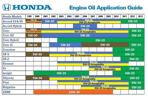 What Type Of Oil Should I Use For My Honda Crv?