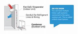 What Is A Split System   U2014 Redcliffe Air Conditioning