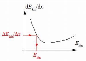 Energieverlust Berechnen : spezielle relativit tstheorie k06 anwendungen ~ Themetempest.com Abrechnung