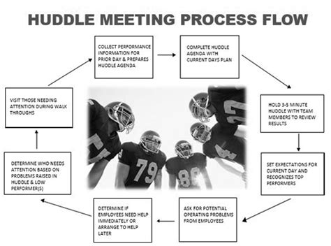 huddles archives dba consulting